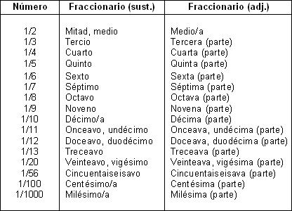 Numerales: Números ordinales, etc. | qbitácora