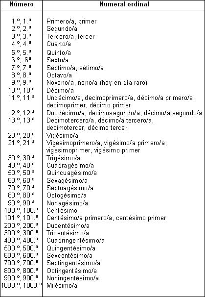 por ejemplo, en el caso del 21º se puede unir: vigesimoprimero
