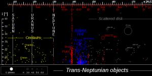 sistema-solar-exterior-objetos-transneptunianos
