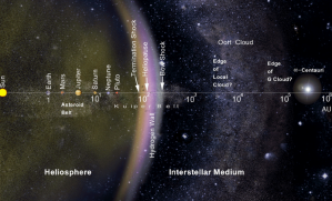 sistema-solar-mapa-de-distancias
