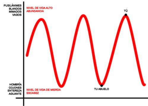 El ciclo de la vida
