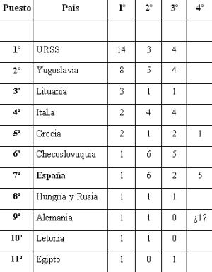 Tabla campeones Europa baloncesto